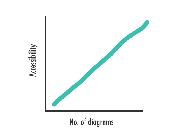 A non-scientific graph showing that the more diagrams a web page has, the more accessible it is
